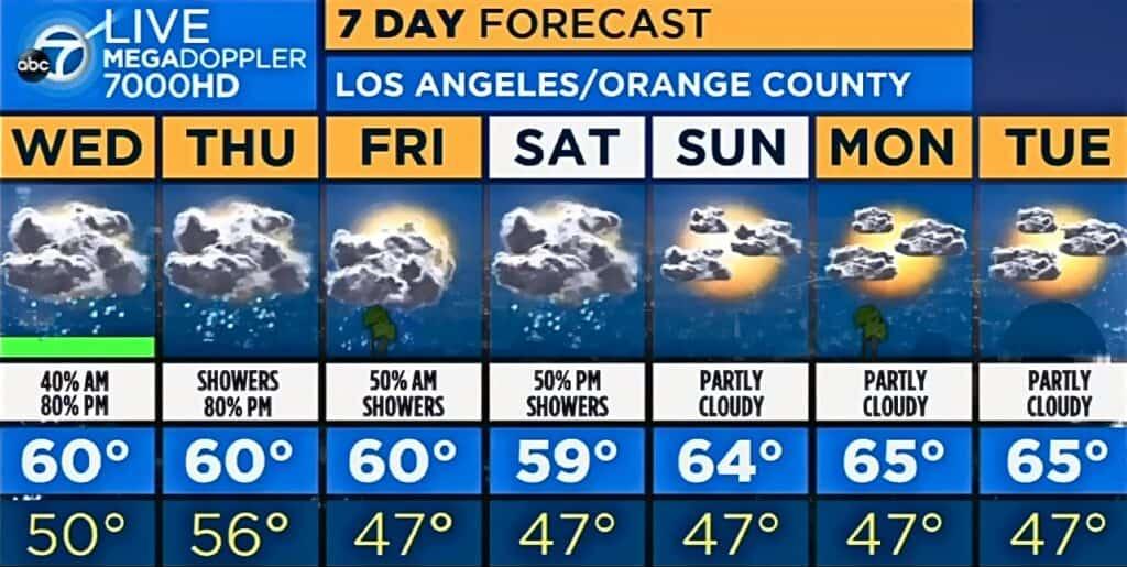 Anaheim Weather Forecast