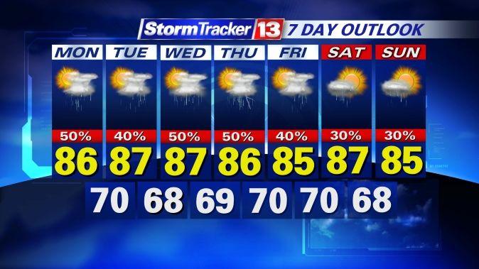 Orlando Weather Forecast