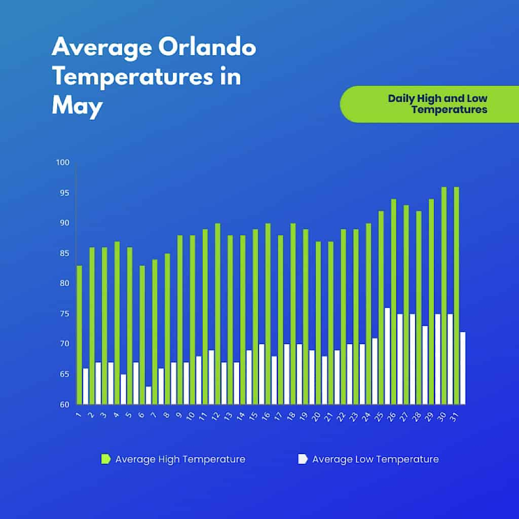 A graph showing average high and low temperatures in Orlando.