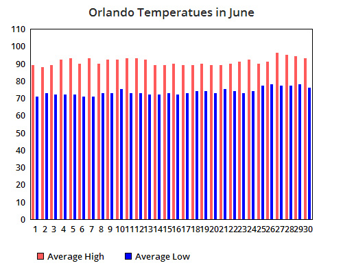 Graph of average temperatures at Disney World in June.