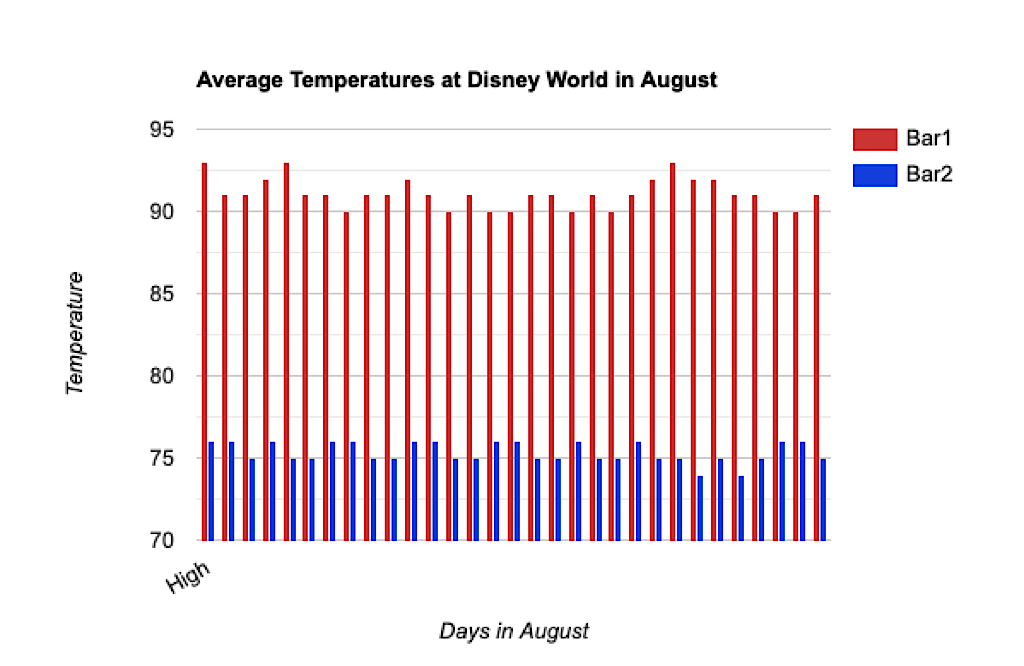Graph showing average high and low temperatures at Disney World in August.