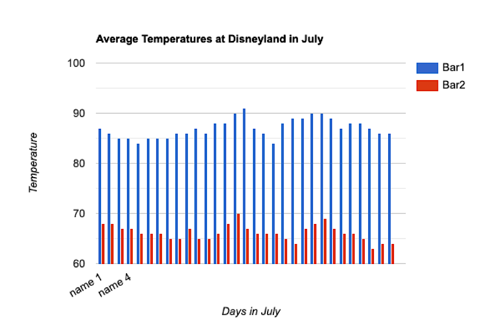 Bar graph showing the average temperatures at Disneyland in July.