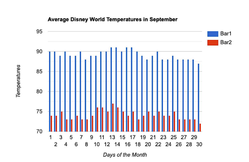 Average temperatures at Disney World in September.