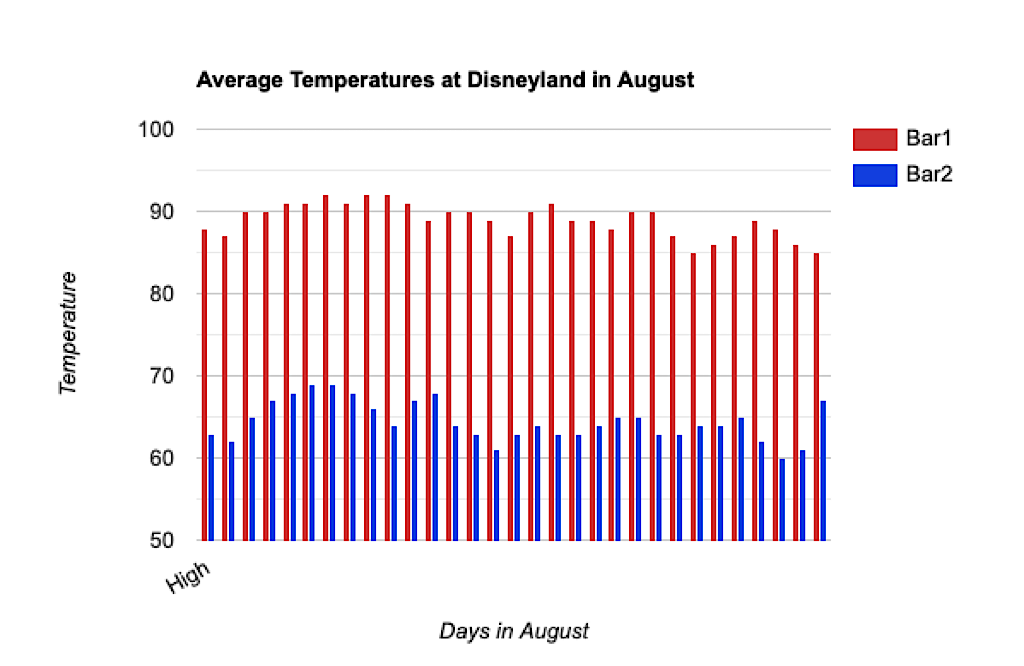 Graph showing average high and low temperatures at Disneyland in August.
