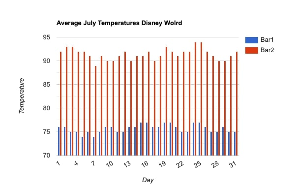 Average Temperatures at Disney World in July graph.