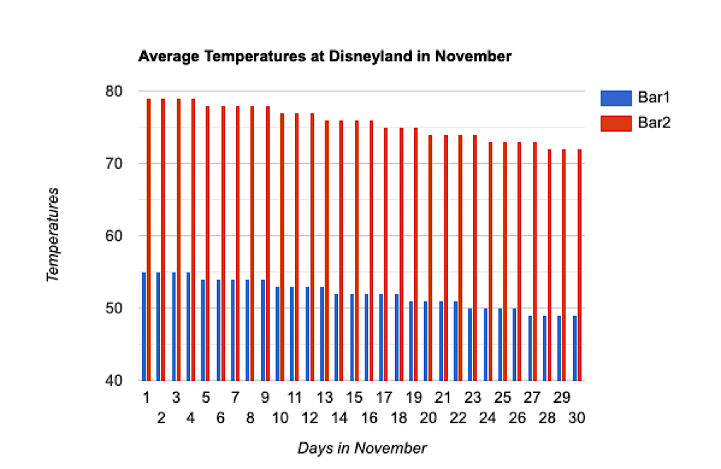 A graph showing average temperatures at Disneyland in November.