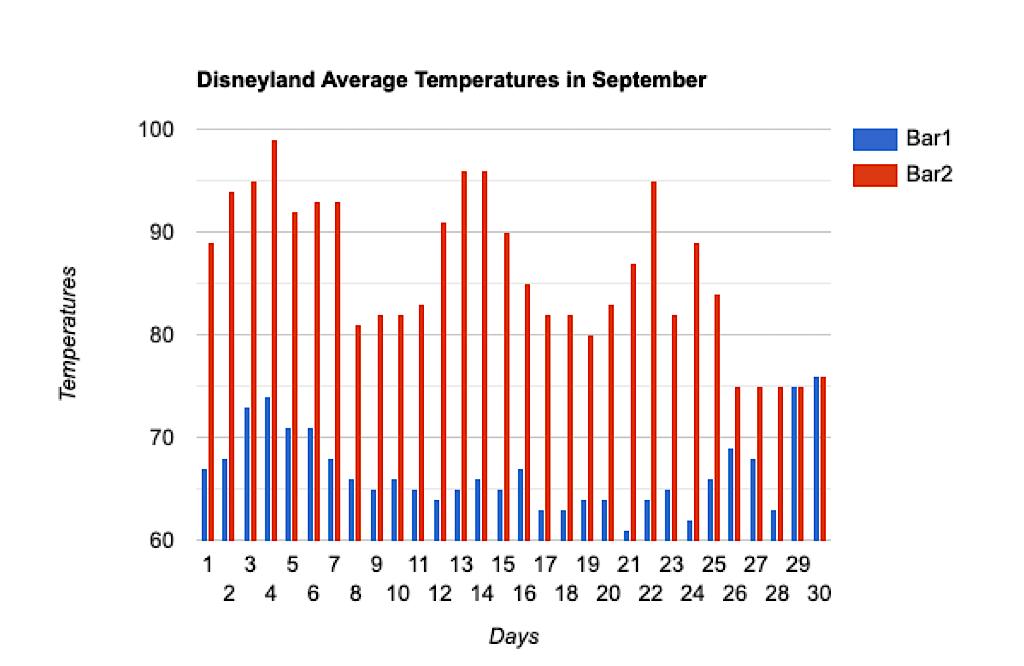 Graph of average temperatures at Disneyland in September.