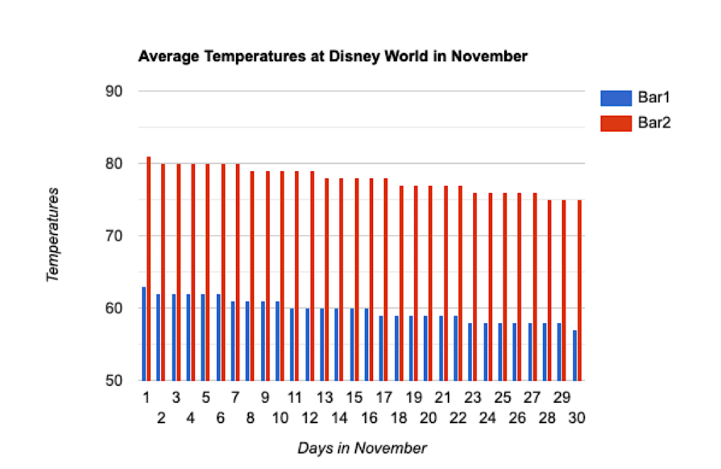 A graph of average temperatures at Disney World in November.