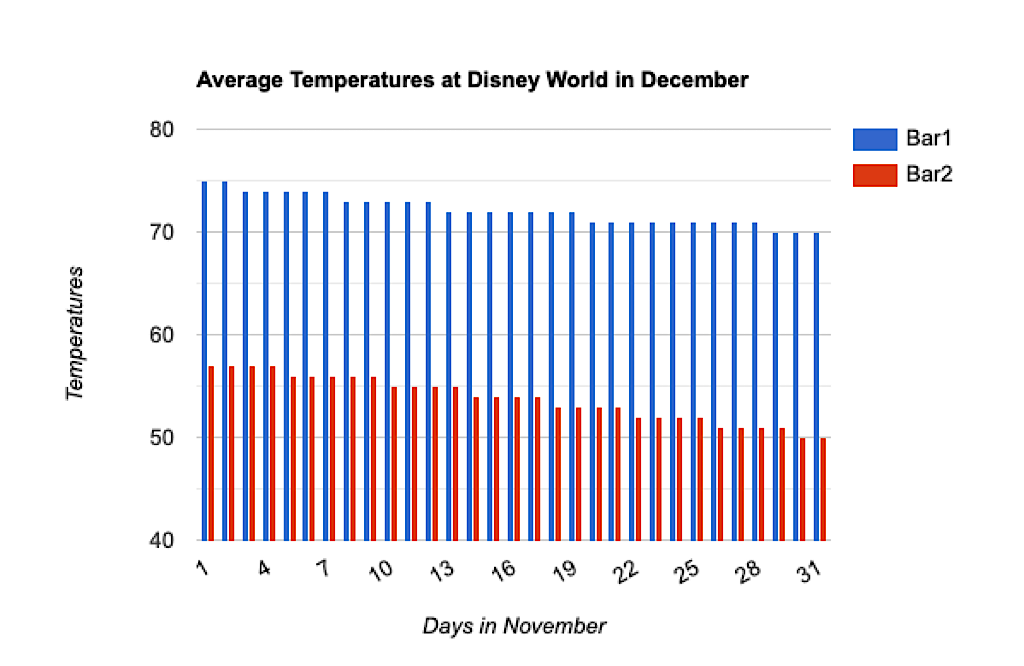 Graph showing Average Temperatures at Disney World in December.