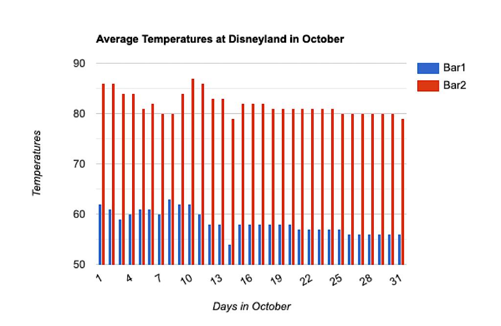 Graph of average temperatures at Disneyland in October.