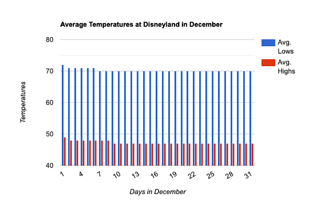 Graph showing average temperatures at Disneyland in December.