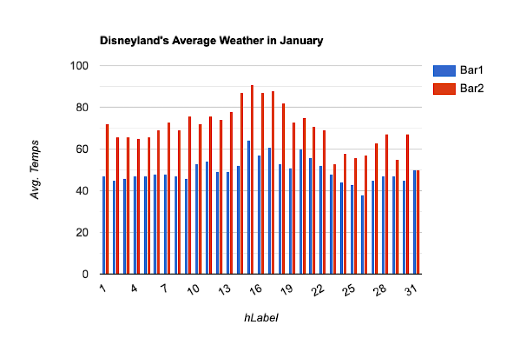 A graph showing average temperatures at Disneyland in January.